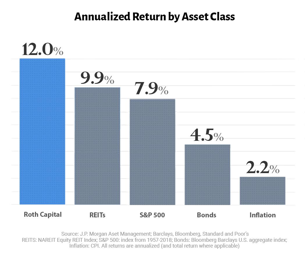 Returns Chart 2